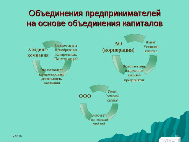 Объединения предпринимателей на основе объединения капиталов * *