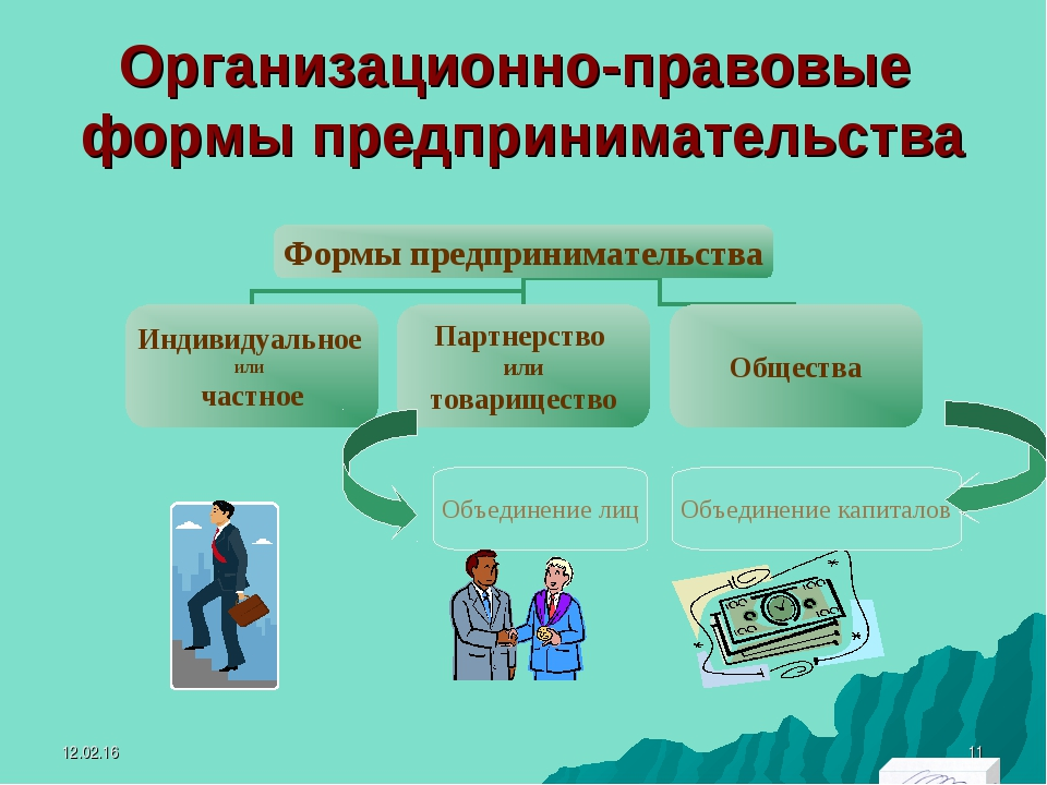 Организационно-правовые формы предпринимательства Объединение лиц Объединение...