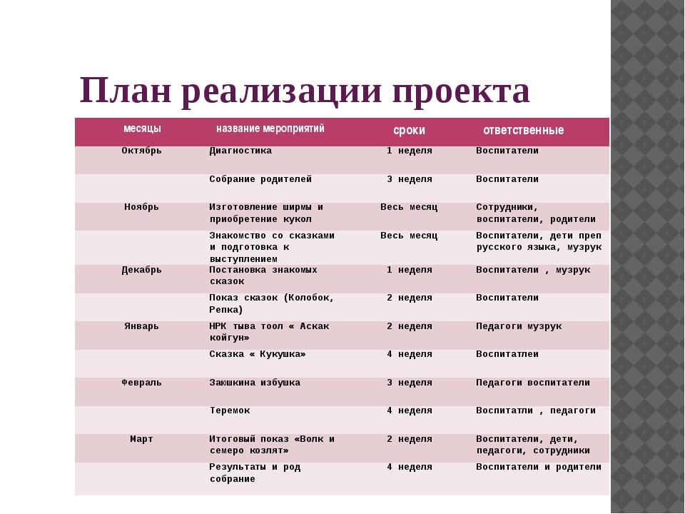 План реализации проекта месяцы название мероприятий сроки ответственные Октяб...
