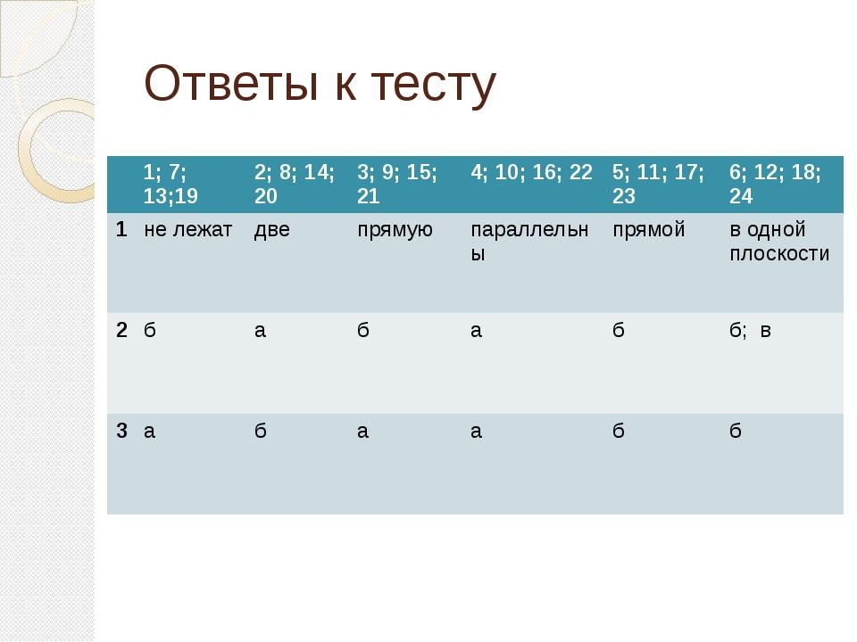 Ответы к тесту 1; 7; 13;19 2; 8; 14; 20 3; 9; 15; 21 4; 10; 16; 22 5; 11; 17;...