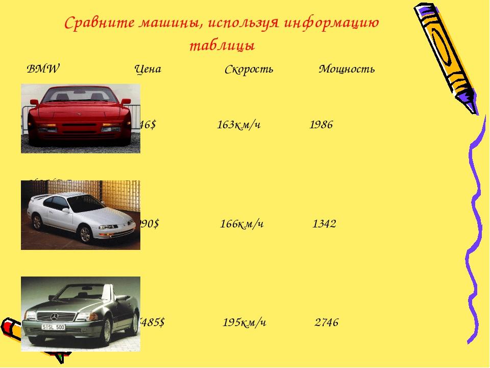 Сравните машины, используя информацию таблицы BMW Цена Скорость Мощность 8446...