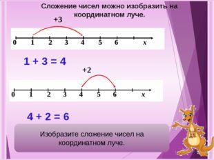 +3 1 + 3 = 4 +2 4 + 2 = 6 Сложение чисел можно изобразить на координатном лу