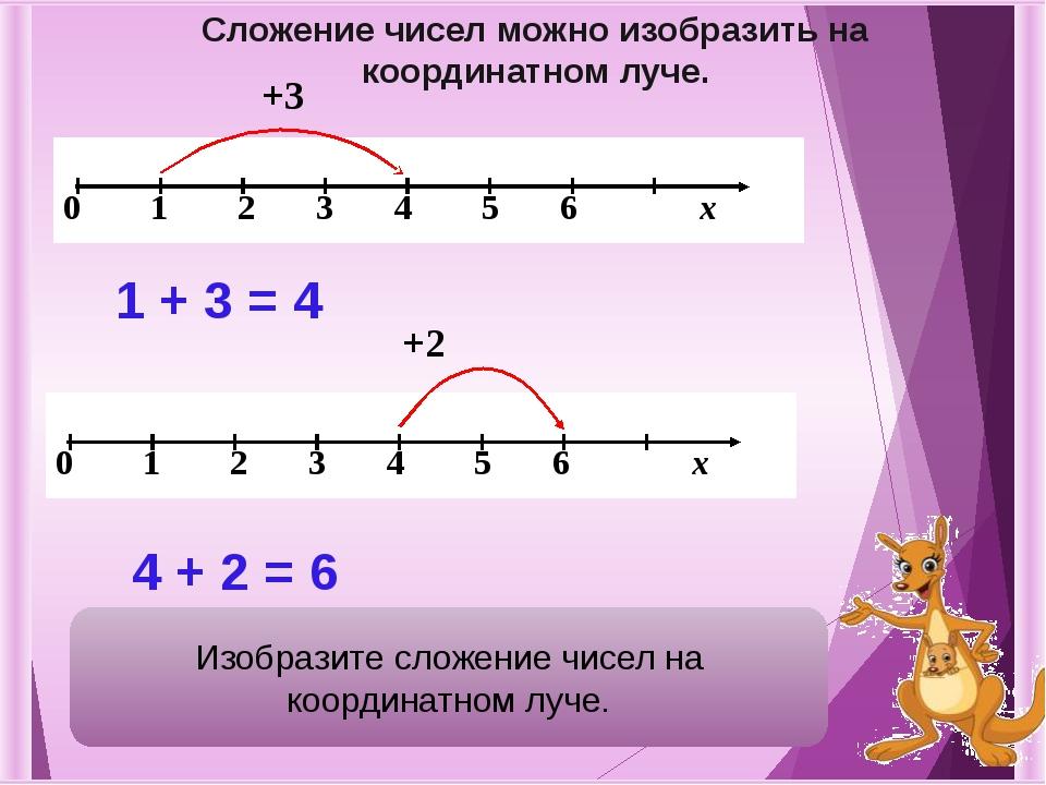+3 1 + 3 = 4 +2 4 + 2 = 6 Сложение чисел можно изобразить на координатном лу...