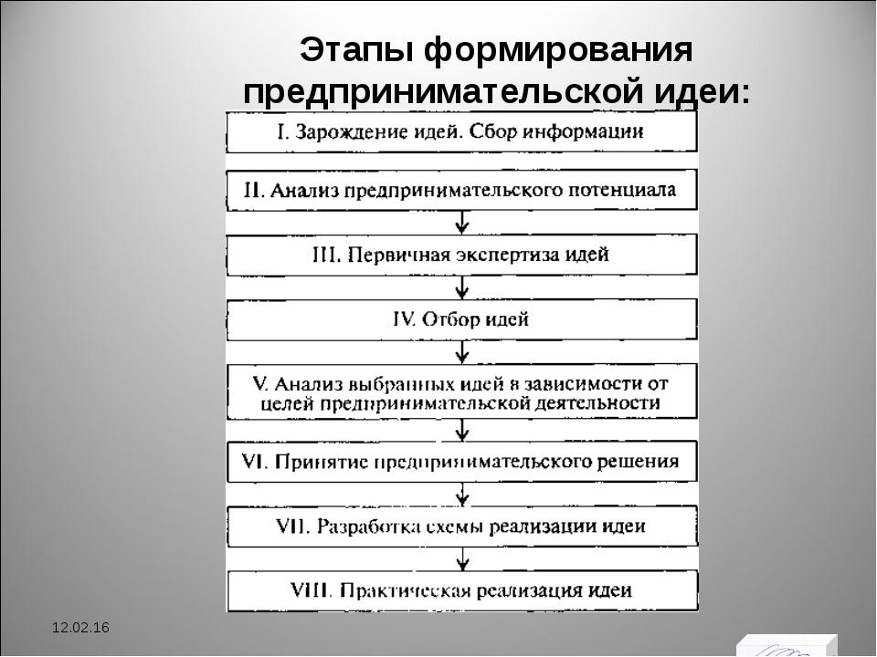 Этапы формирования предпринимательской идеи: * *