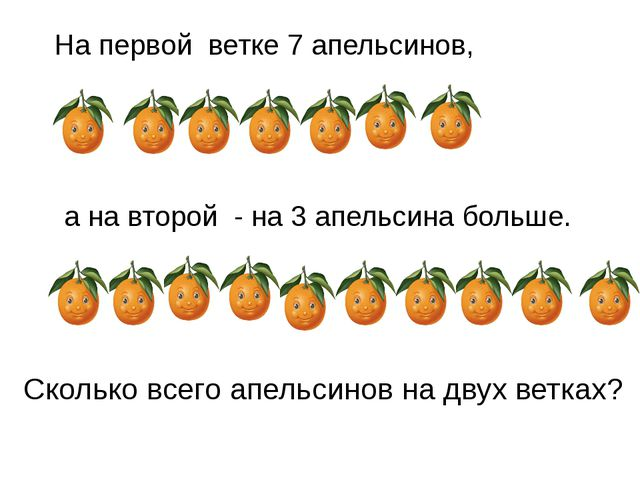На первой ветке 7 апельсинов, а на второй - на 3 апельсина больше. Сколько вс...
