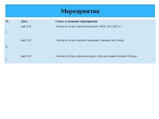 Мероприятия № Дата Статус и название мероприятия 1. май 2015 Участиево Всерос