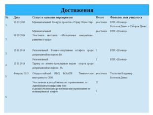 Достижения № Дата Статус и название мероприятия Место Фамилия, имя учащегося