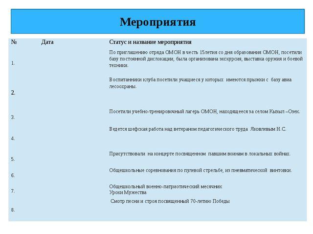 Мероприятия № Дата Статус и название мероприятия 1. По приглашению отряда ОМО...