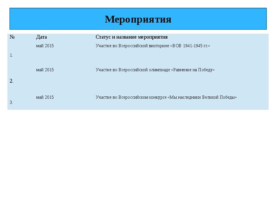 Мероприятия № Дата Статус и название мероприятия 1. май 2015 Участиево Всерос...