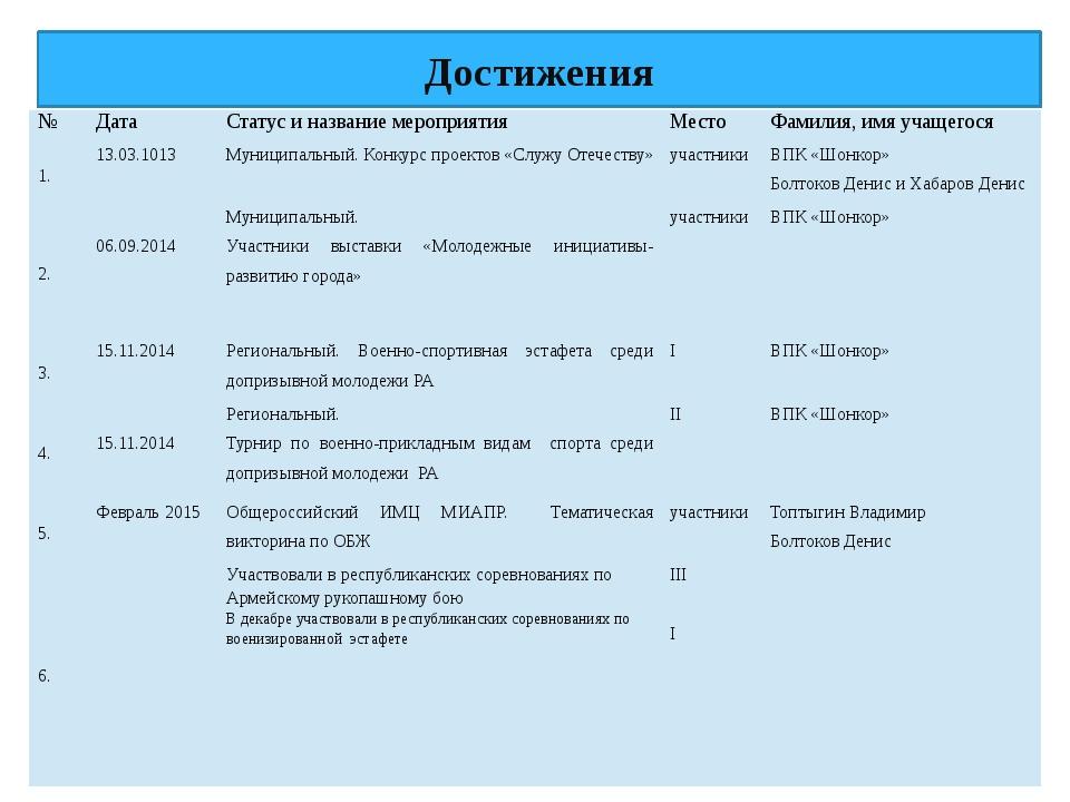 Достижения № Дата Статус и название мероприятия Место Фамилия, имя учащегося...