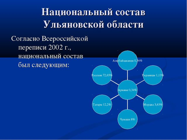 Национальный состав Ульяновской области Согласно Всероссийской переписи 2002...