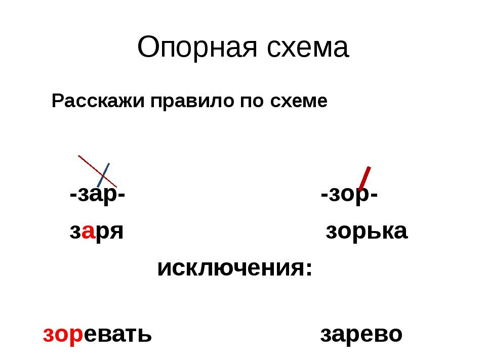 Опорная схема Расскажи правило по схеме -зар- -зор- заря зорька исключения: з...
