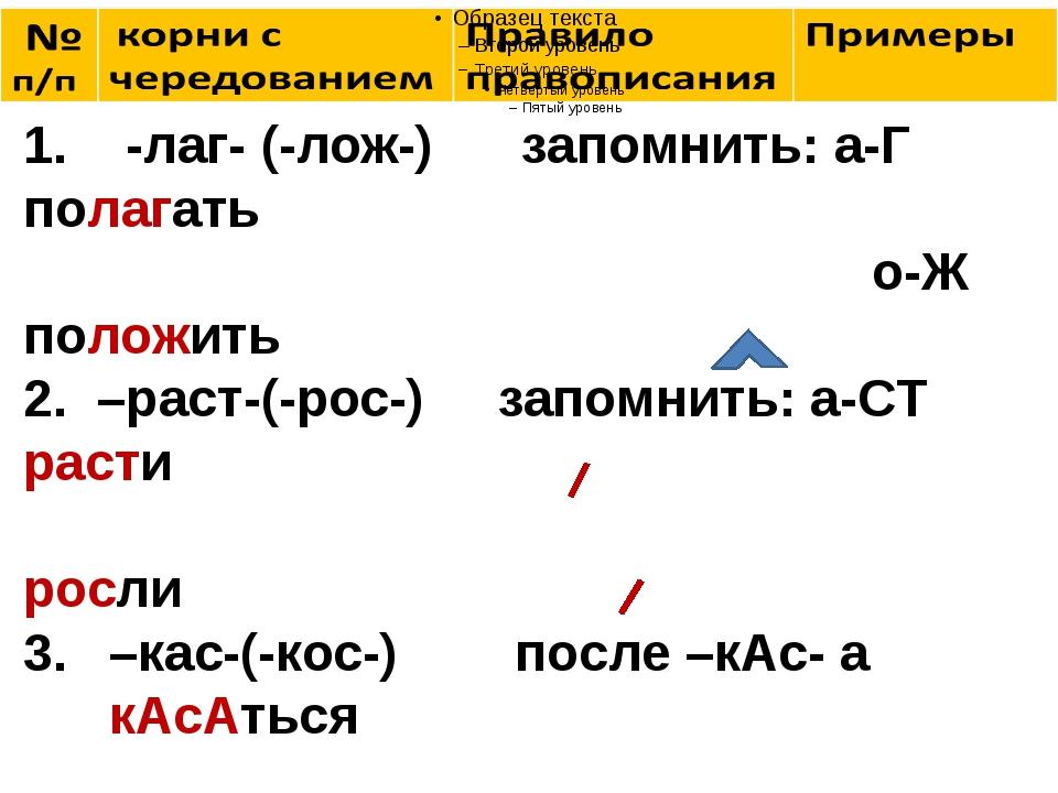 1. -лаг- (-лож-) запомнить: а-Г полагать о-Ж положить 2. –раст-(-рос-) запом...