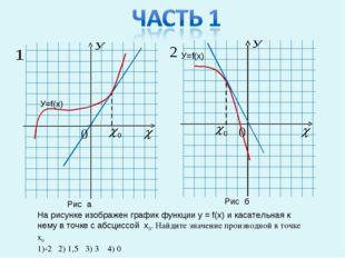 На рисунке изображен график функции у = f(x) и касательная к нему в точке с а