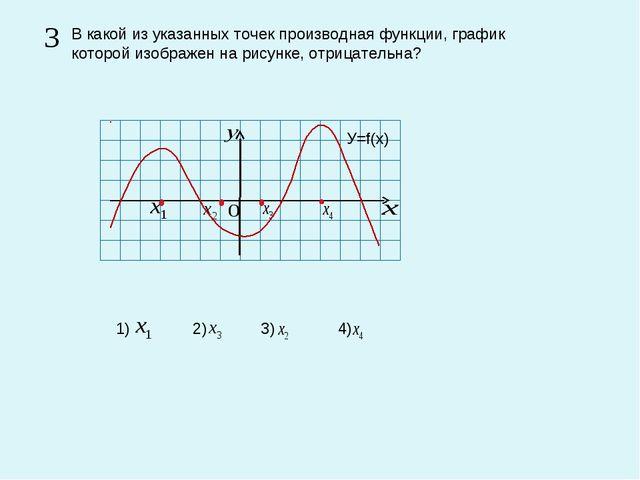 В какой из указанных точек производная функции, график которой изображен на р...