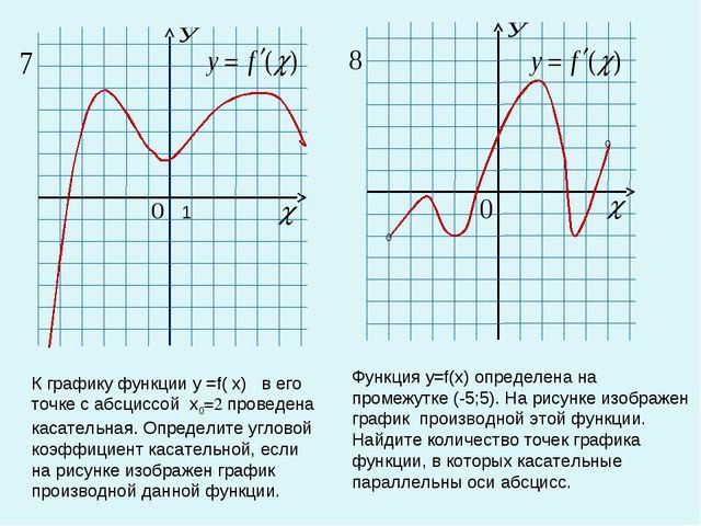 К графику функции у =f( x) в его точке с абсциссой x0=2 проведена касательная...