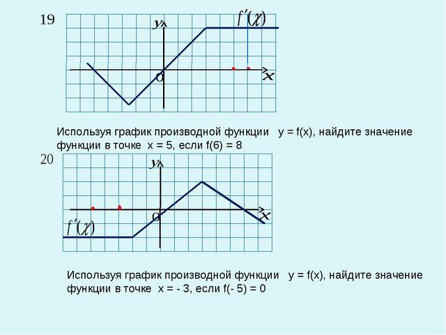Используя график производной функции у = f(x), найдите значение функции в точ...