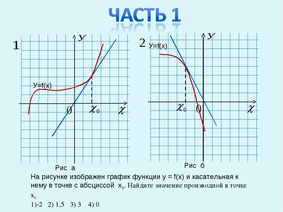 На рисунке изображен график функции у = f(x) и касательная к нему в точке с а...