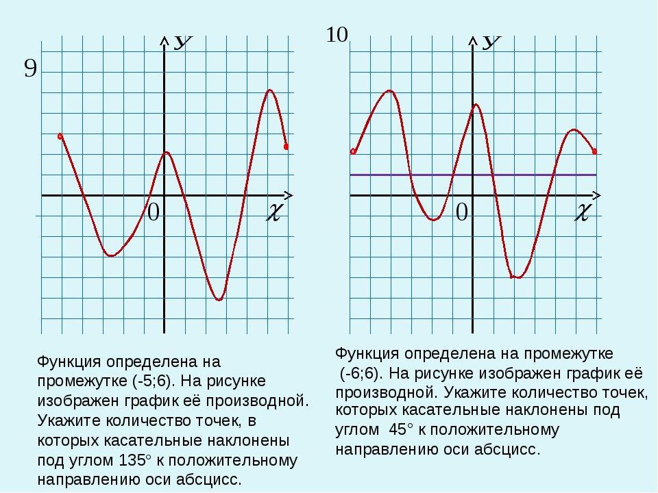 Функция определена на промежутке (-5;6). На рисунке изображен график её произ...