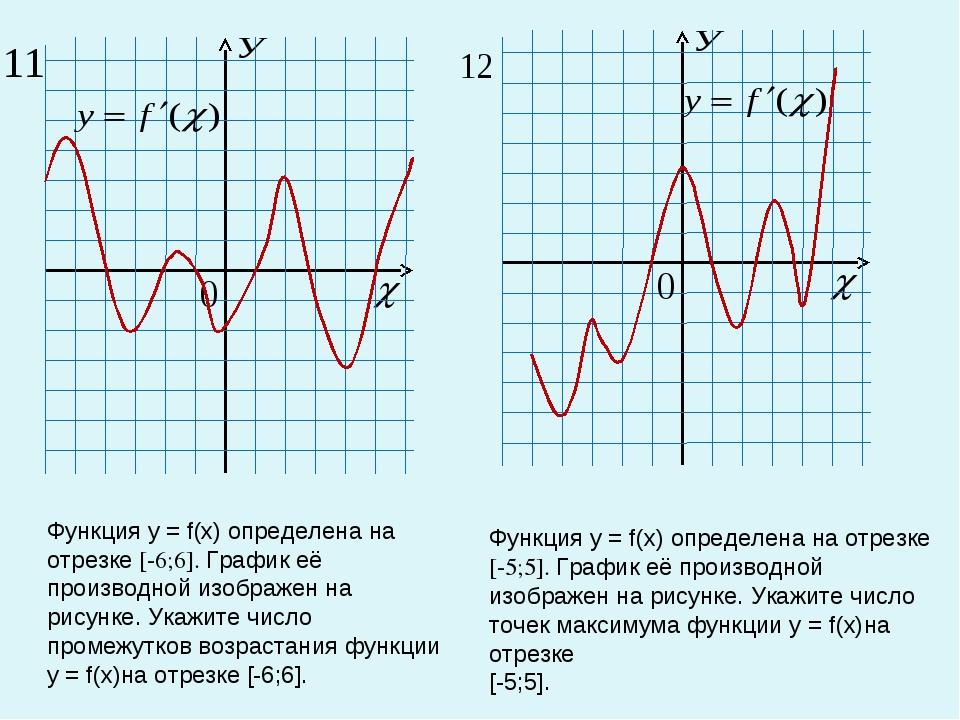 Функция у = f(х) определена на отрезке [-6;6]. График её производной изображе...