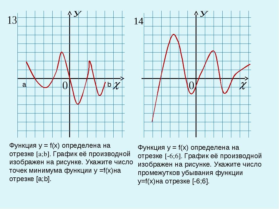 Функция у = f(х) определена на отрезке [a;b]. График её производной изображен...
