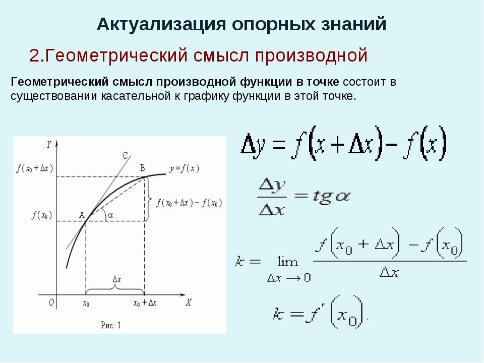 Актуализация опорных знаний Геометрический смысл производной функции в точке...