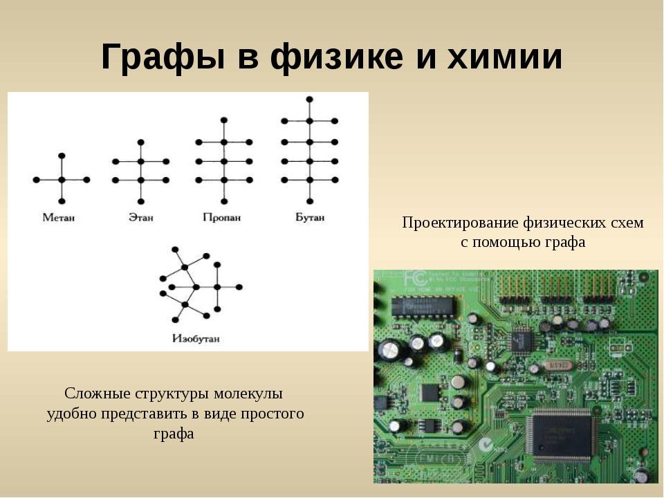 Графы в физике и химии  Сложные структуры молекулы удобно представить в виде...