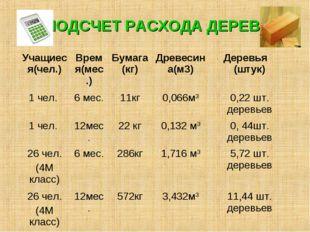 ПОДСЧЕТ РАСХОДА ДЕРЕВА Учащиеся(чел.)Время(мес.)Бумага (кг)Древесина(м3)Д