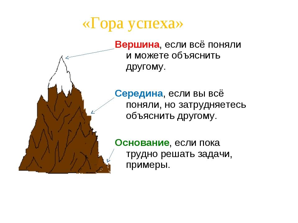 «Гора успеха» Вершина, если всё поняли и можете объяснить другому. Середина,...