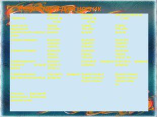 Результаты диагностик Параметры 2011-2012 учебный год 1класс 2012-2013 учебны