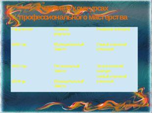 Участие в конкурсах профессионального мастерства Год участия Уровень результа