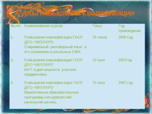 Курсы повышения квалификации №п/п Наименование курсов Часы Год прохождения 1.
