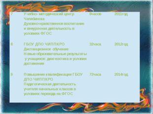 7 Учебно- методический центр Челябинска Духовно-нравственное воспитание и вне