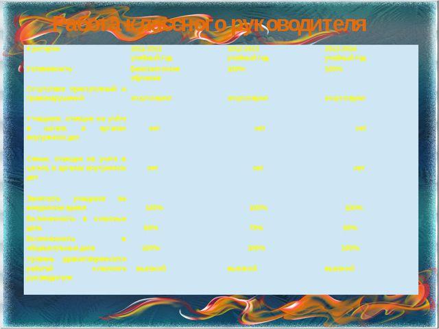 Работа классного руководителя Критерии 2011-2012 учебный год 2012-2013 учебны...