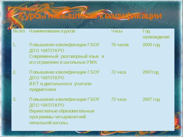 Курсы повышения квалификации №п/п Наименование курсов Часы Год прохождения 1....