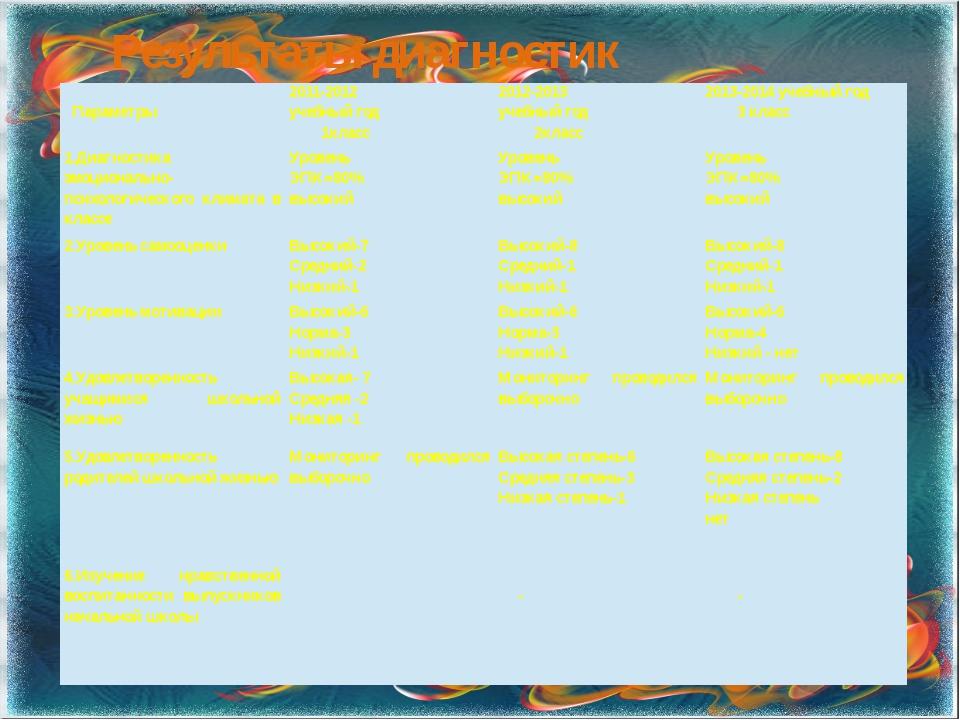 Результаты диагностик Параметры 2011-2012 учебный год 1класс 2012-2013 учебны...