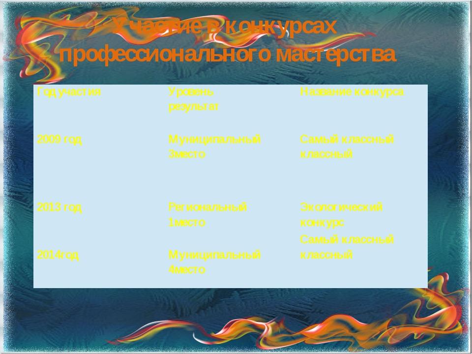 Участие в конкурсах профессионального мастерства Год участия Уровень результа...