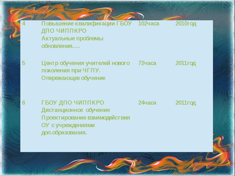 4 Повышение квалификации ГБОУ ДПО ЧИППКРО Актуальные проблемы обновления…. 10...