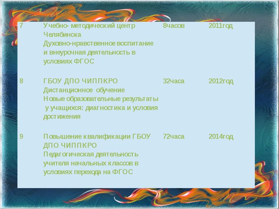 7 Учебно- методический центр Челябинска Духовно-нравственное воспитание и вне...
