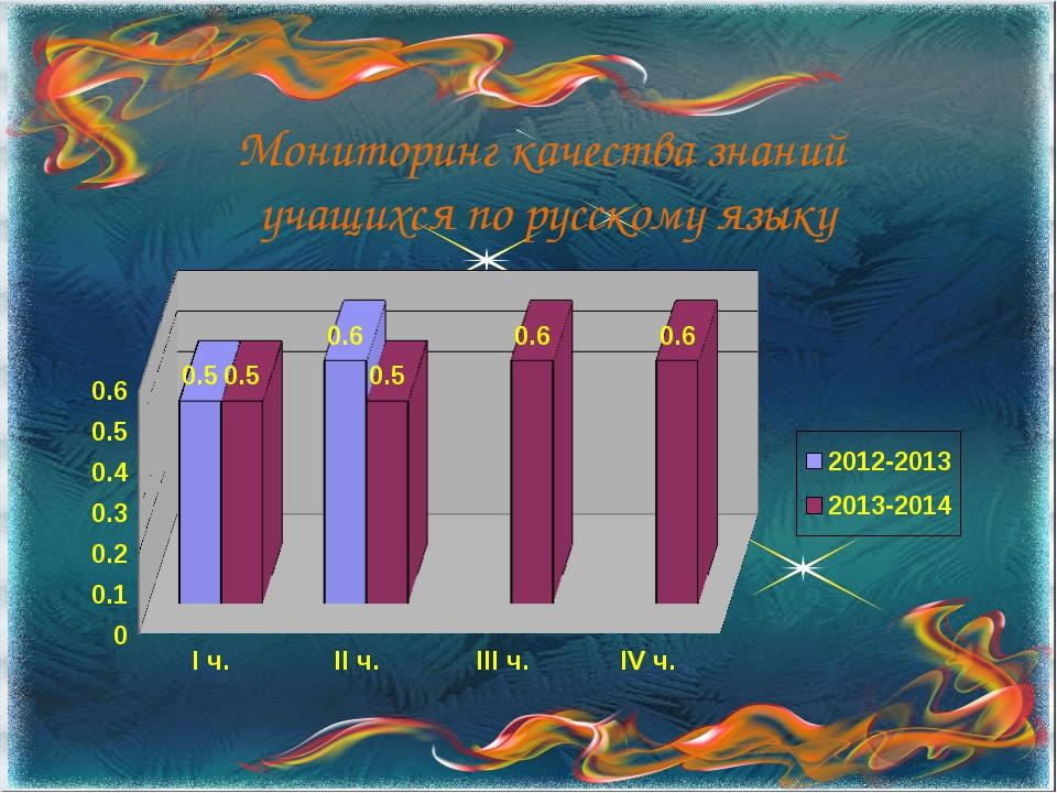 Мониторинг качества знаний учащихся по русскому языку