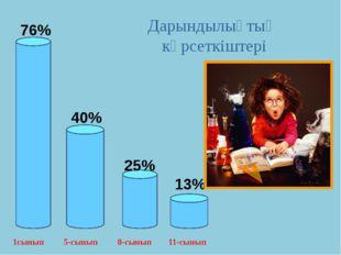 76% 40% 25% 13% 1сынып 5-сынып Дарындылықтың көрсеткіштері 8-сынып 11-сынып