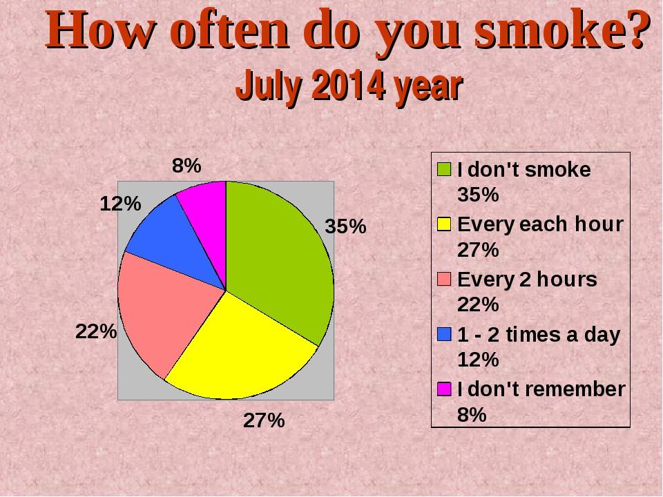 How often do you smoke? July 2014 year