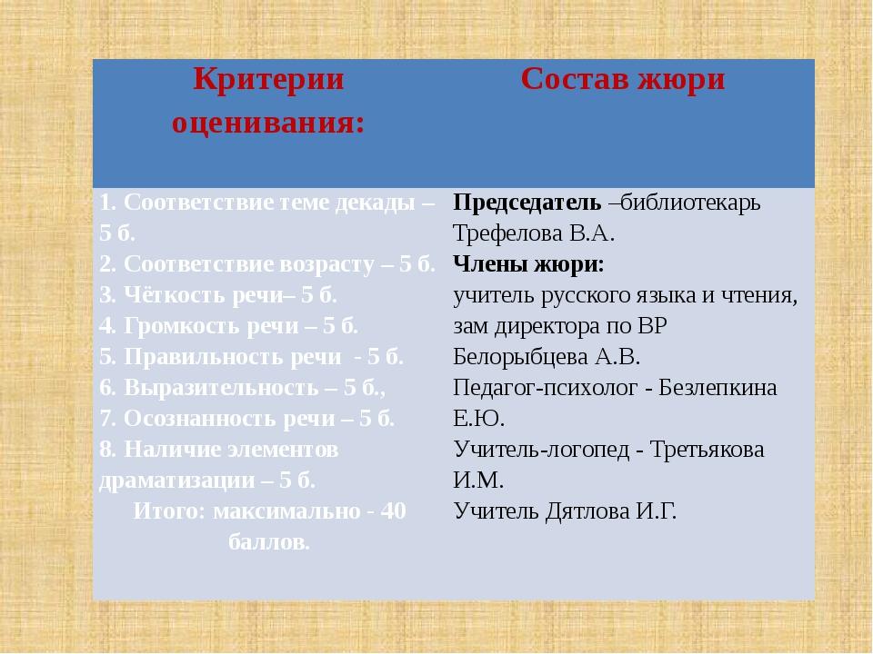 Критерии оценивания:  Состав жюри  1. Соответствие теме декады – 5 б. 2. С...
