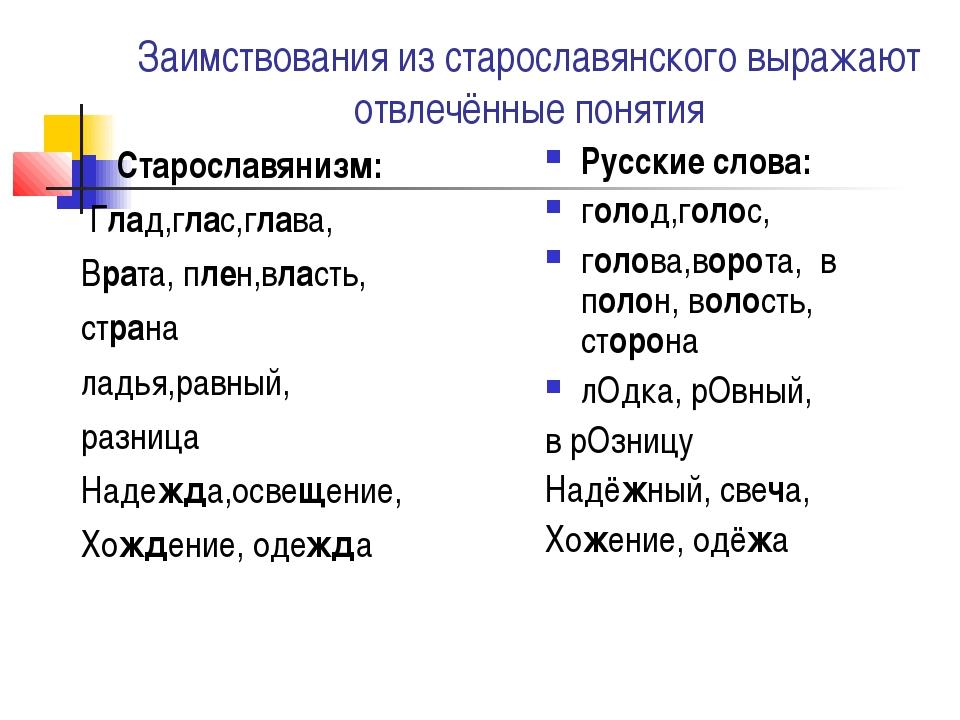 Заимствования из старославянского выражают отвлечённые понятия Старославянизм...