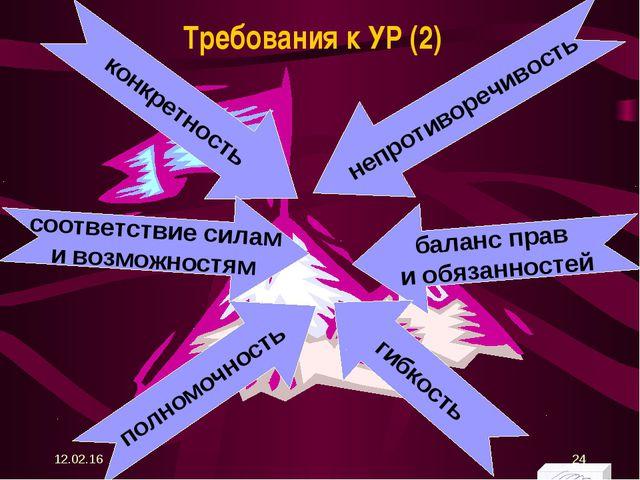 Требования к УР (2) полномочность * *