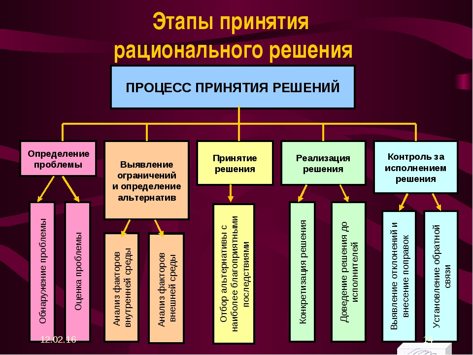 Этапы принятия рационального решения * *