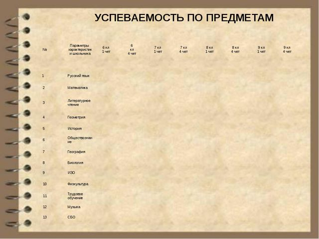 УСПЕВАЕМОСТЬ ПО ПРЕДМЕТАМ № Параметры характеристики школьника 6 кл 1 чет 6...