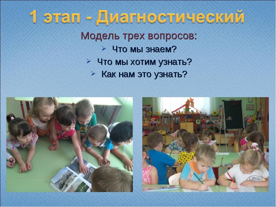Модель трех вопросов: Что мы знаем? Что мы хотим узнать? Как нам это узнать?