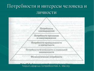 Потребности и интересы человека и личности Теория иерархии потребностей А. Ма
