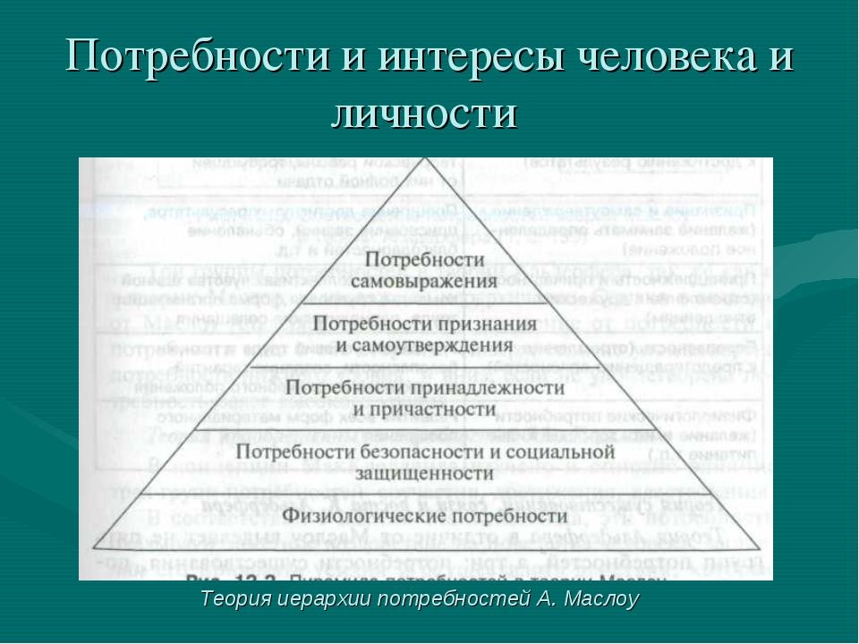Потребности и интересы человека и личности Теория иерархии потребностей А. Ма...